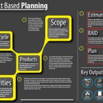 7 Simple Steps To A Great Project Plan