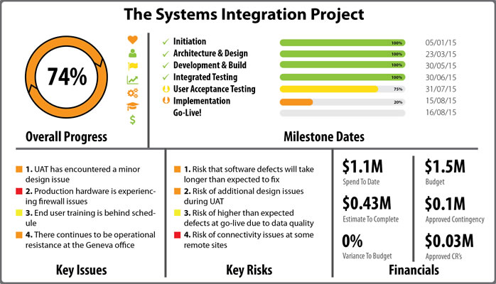Sample Project Status Infographic